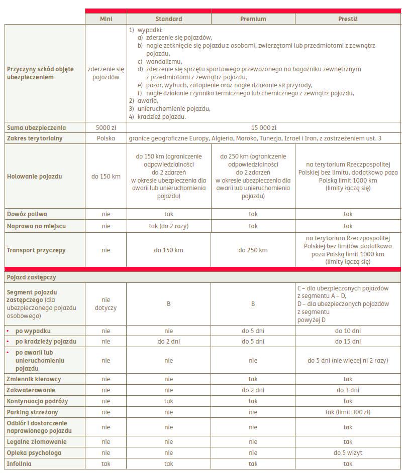 tabela assistance
